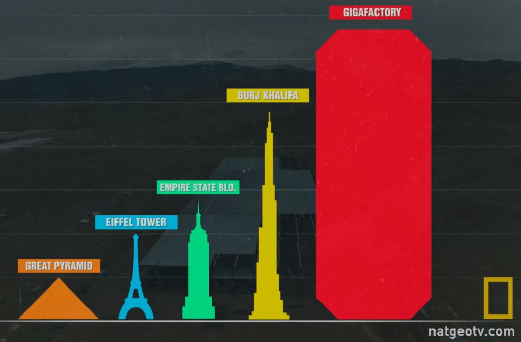 Comparativo de tamanho Gigafactory