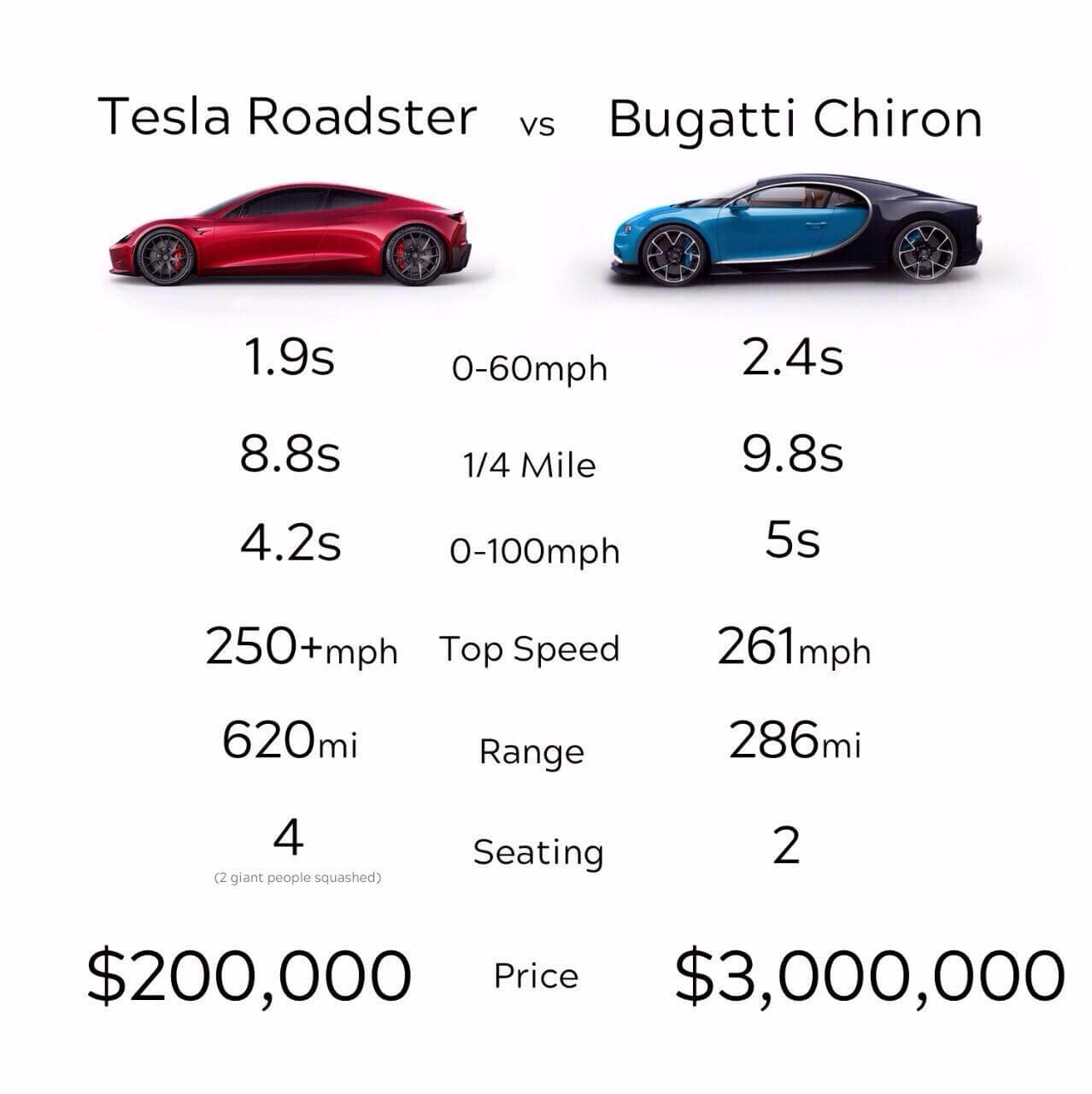 roadster vs chiron