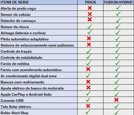 Prius X Fusion tabela