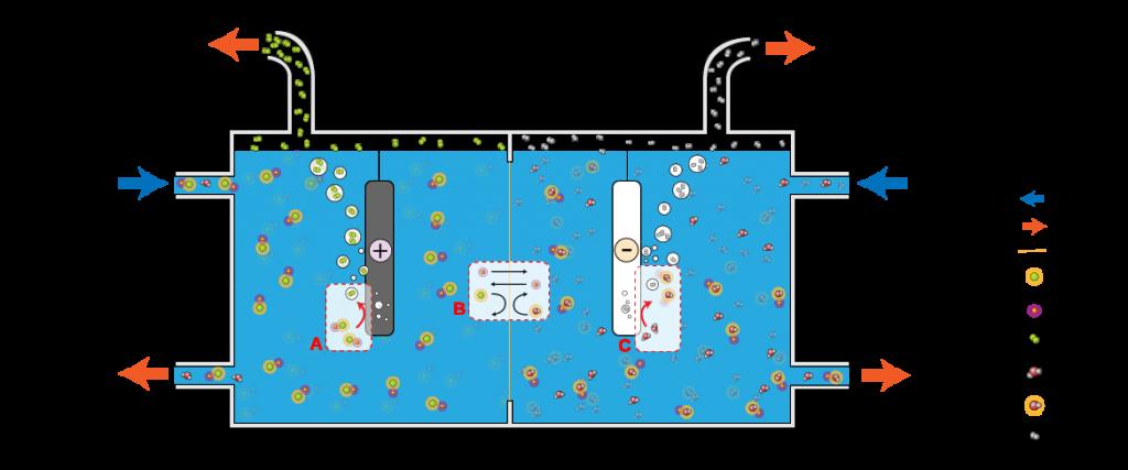 Eletrolise agua