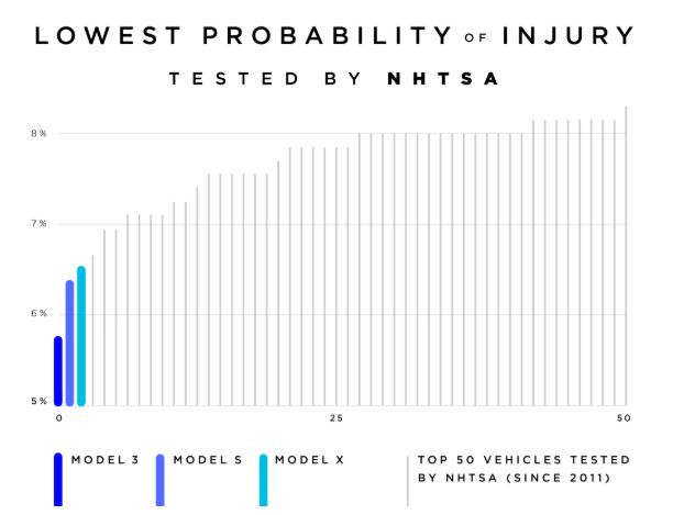 Tesla Model 3 é o carro com menor risco de lesões dos passageiros em acidentes