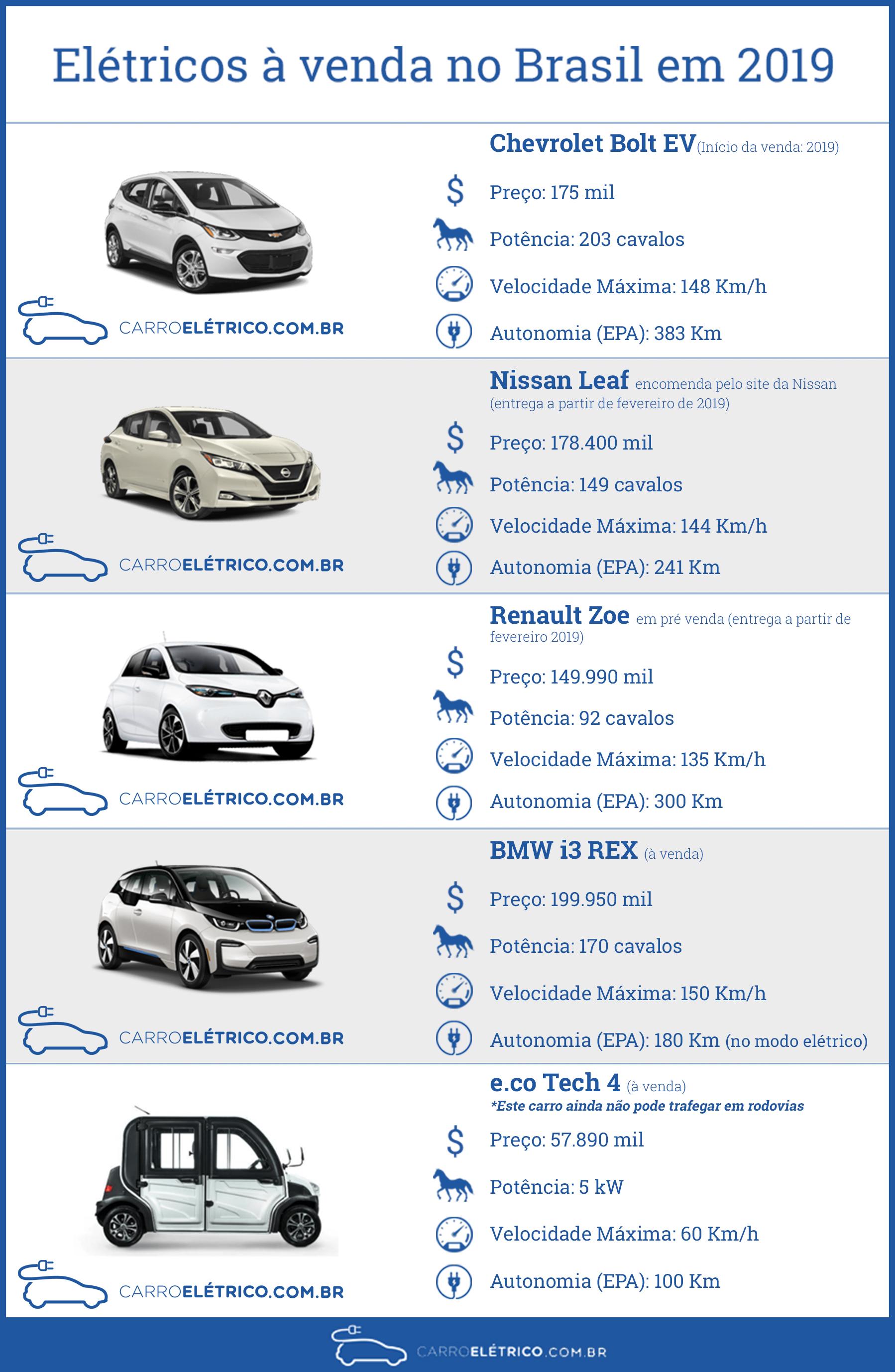 Infográfico - Carros elétricos comprar no Brasil em 2019