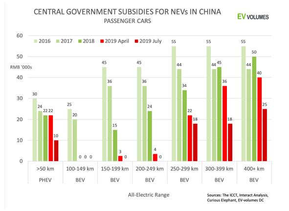 Subvenciones del gobierno central para NEV en china