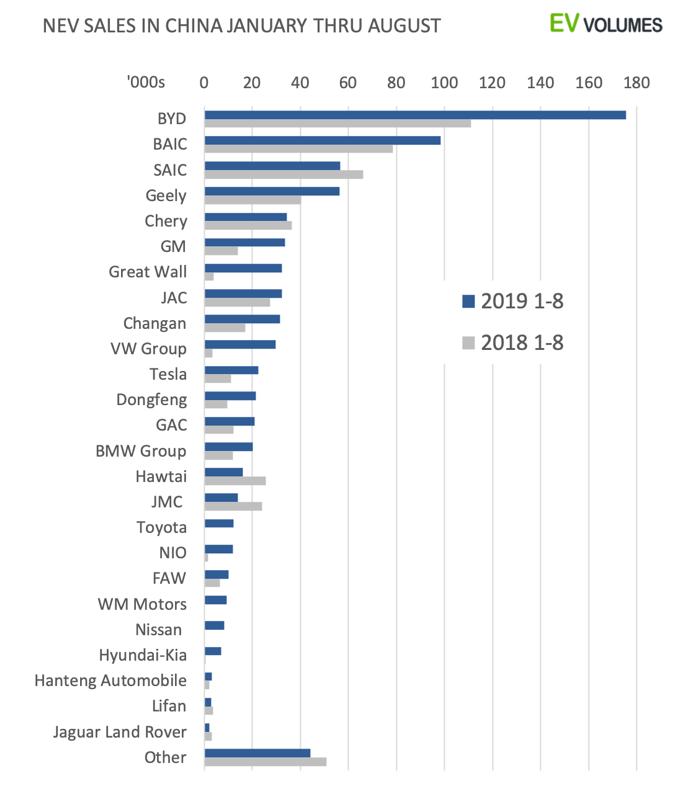 Ventas de NEV de China de enero a agosto