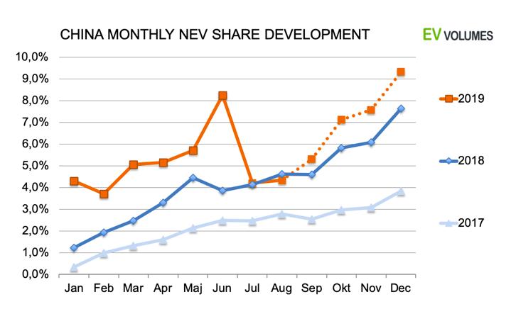 Cuota de desarrollo mensual de China NEV