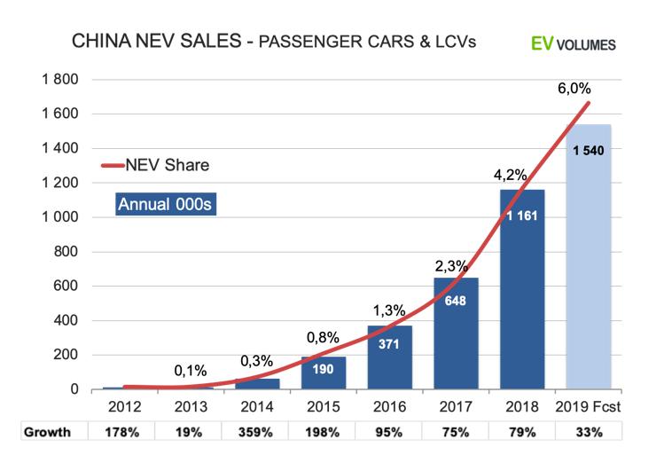 Ventas de NEV en China - turismos y vehículos comerciales ligeros