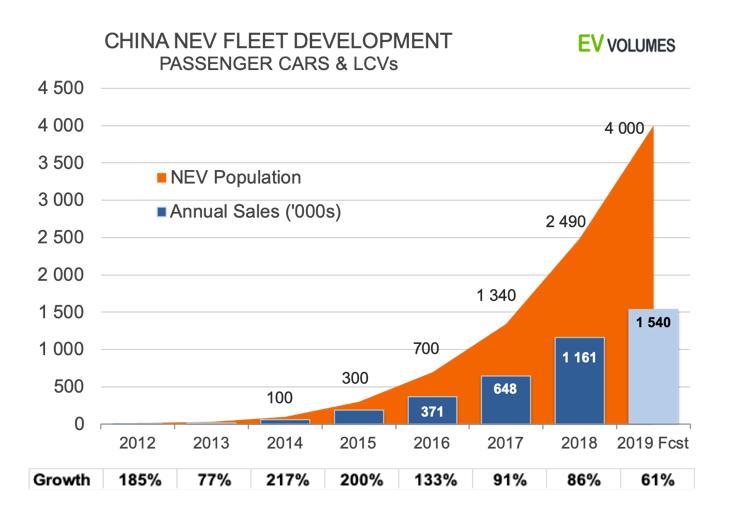 Desarrollo de la flota NEV de China: turismos y vehículos comerciales ligeros