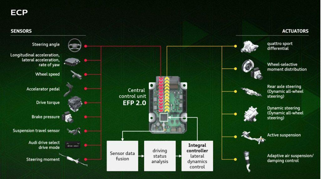 Controlador de componentes da Audi